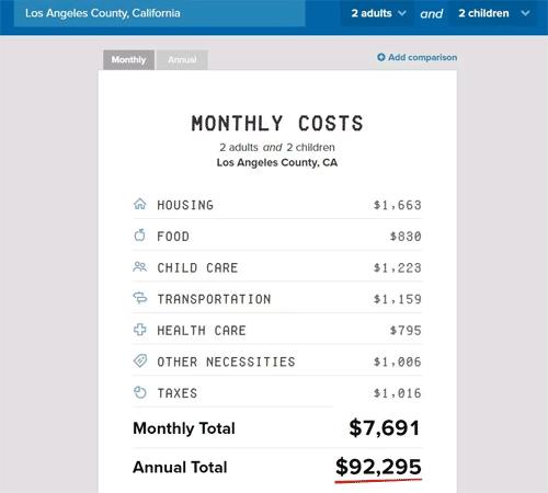 美国移民,美国生活水平,美国生活成本